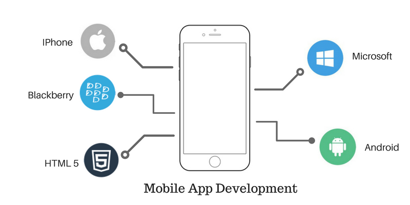 Mobile Application Development Company in Pune